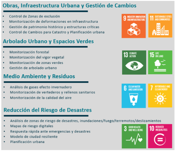 Lanzamiento del  «Programa de Municipios Inteligentes. Herramientas Geoespaciales al servicio de la construcción de Gobierno 4.0»